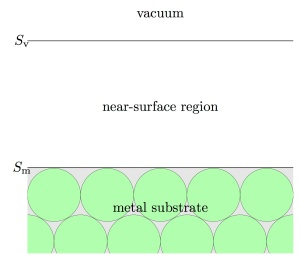The Schrödinger equation is solved for the near-surface region, with embedding potentials added to Sm and Sv to replace the metal substrate and vacuum.