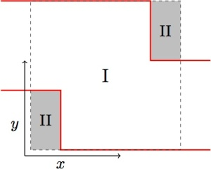 Kink in a waveguide - the walls of the waveguide are indicated by red lines. Box bounded by dashed lines is treated by embedding.
